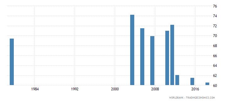 jordan adult illiterate population 15 years percent female wb data