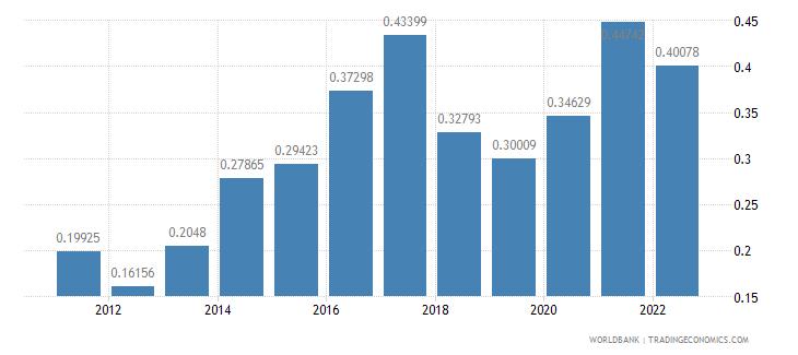 jordan agricultural raw materials exports percent of merchandise exports wb data
