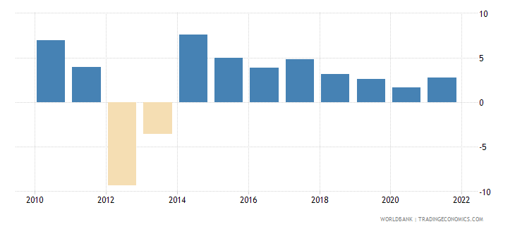 jordan agriculture value added annual percent growth wb data