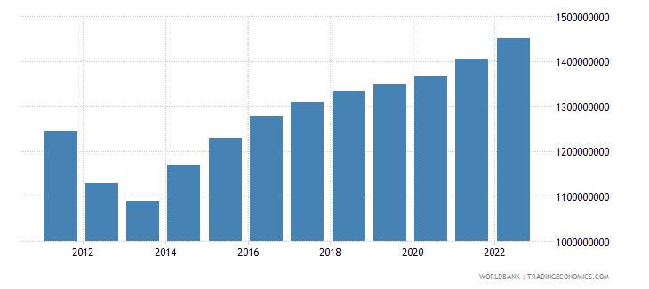 jordan agriculture value added constant lcu wb data