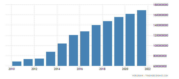 jordan agriculture value added current lcu wb data