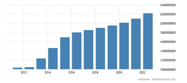 jordan agriculture value added us dollar wb data