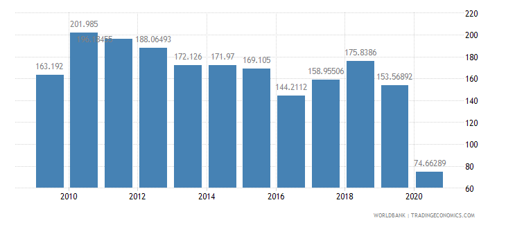 jordan air transport freight million ton km wb data