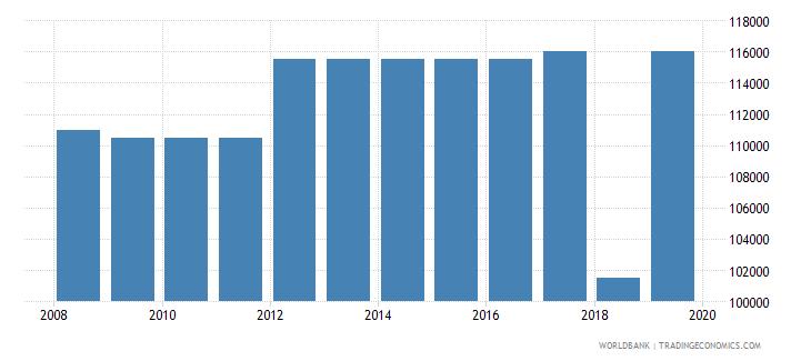 jordan armed forces personnel total wb data