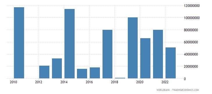 jordan arms exports constant 1990 us dollar wb data