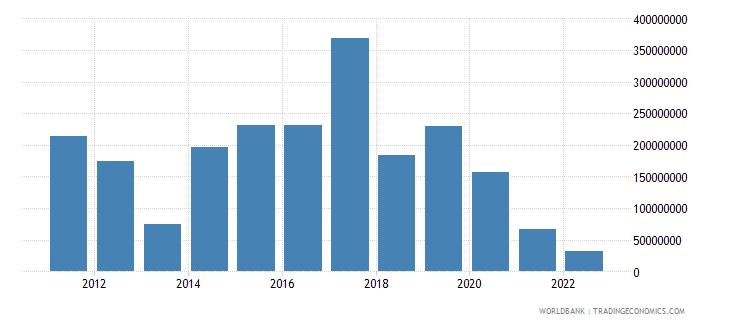 jordan arms imports constant 1990 us dollar wb data