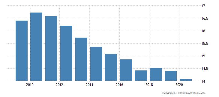 jordan bank branches per 100000 adults wb data