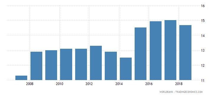jordan bank capital to assets ratio percent wb data
