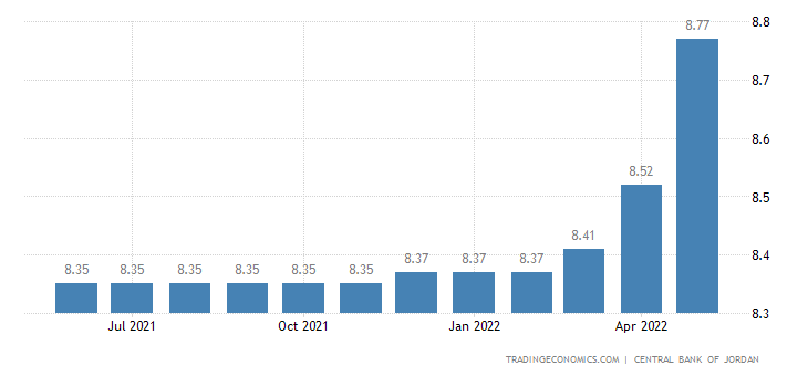 Jordan Prime Lending Rate