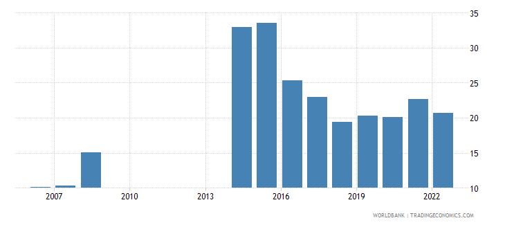 jordan bank liquid reserves to bank assets ratio percent wb data