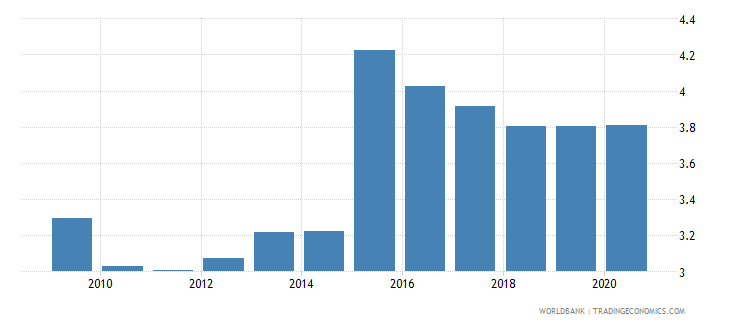 jordan bank net interest margin percent wb data