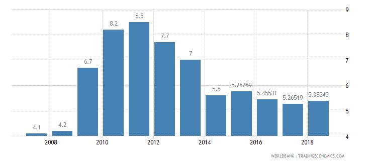 jordan bank nonperfoming loans to total gross loans percent wb data