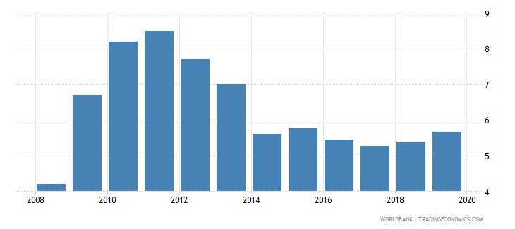 jordan bank nonperforming loans to gross loans percent wb data