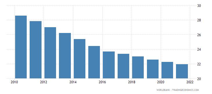 jordan birth rate crude per 1 000 people wb data