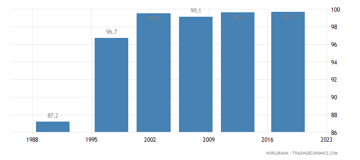 jordan births attended by skilled health staff percent of total wb data
