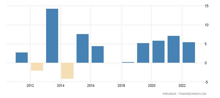 jordan broad money growth annual percent wb data