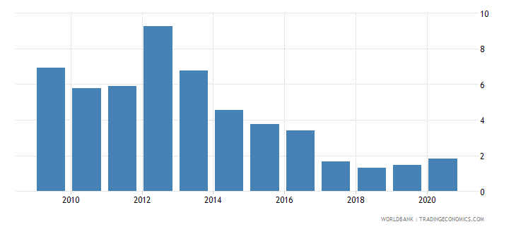 jordan central bank assets to gdp percent wb data