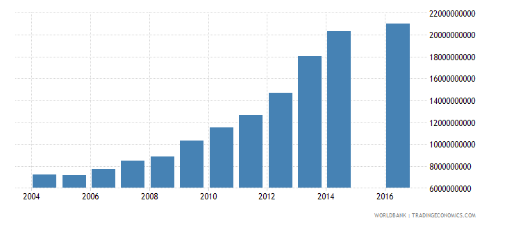 jordan central government debt total current lcu wb data
