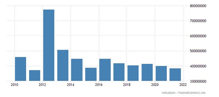 jordan changes in inventories constant lcu wb data
