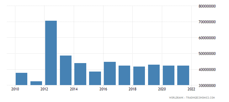 jordan changes in inventories current lcu wb data