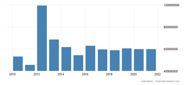 jordan changes in inventories us dollar wb data