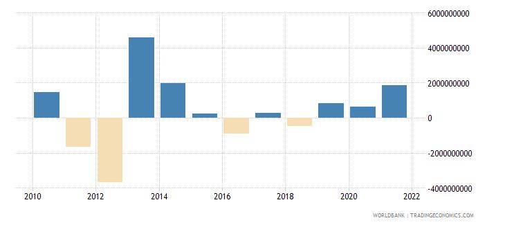 jordan changes in net reserves bop us dollar wb data