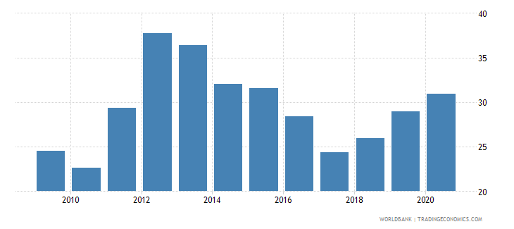 jordan claims on central government etc percent gdp wb data