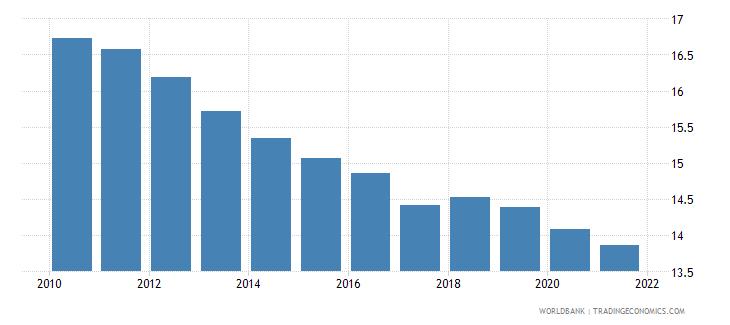 jordan commercial bank branches per 100 000 adults wb data