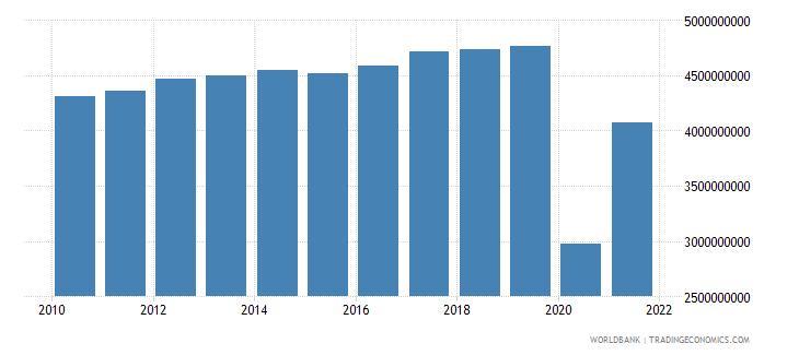 jordan commercial service imports us dollar wb data