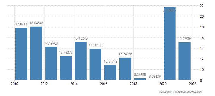 jordan communications computer etc percent of service exports bop wb data