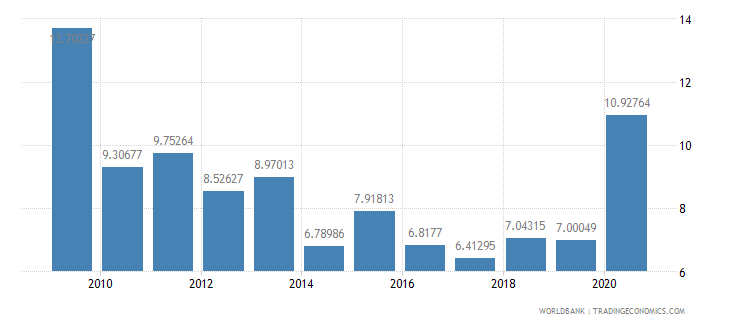 jordan communications computer etc percent of service imports bop wb data