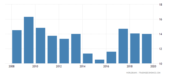 jordan consolidated foreign claims of bis reporting banks to gdp percent wb data