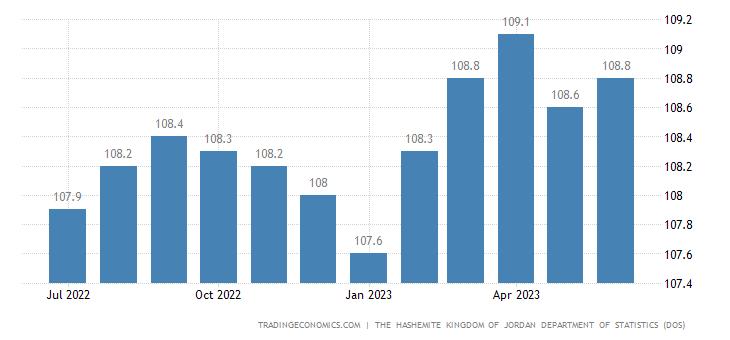 Jordan Consumer Price Index (CPI)