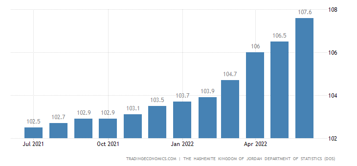 Jordan Consumer Price Index (CPI)