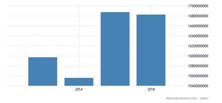 Jordan Consumer Spending