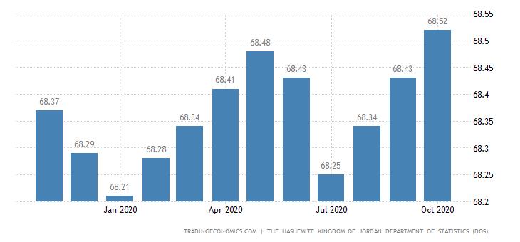 Jordan Core Consumer Prices