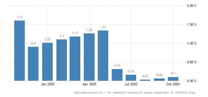Jordan Core Inflation Rate