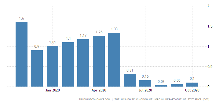 Jordan Core Inflation Rate