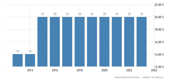 Jordan Corporate Tax Rate