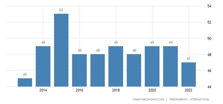 Jordan Corruption Index