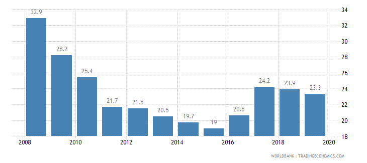 jordan cost of business start up procedures percent of gni per capita wb data