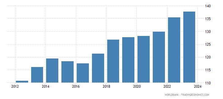 jordan cpi price nominal seas adj  wb data