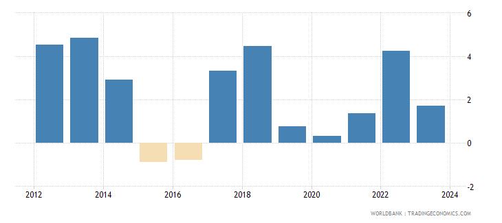 jordan cpi price percent y o y nominal seas adj  wb data