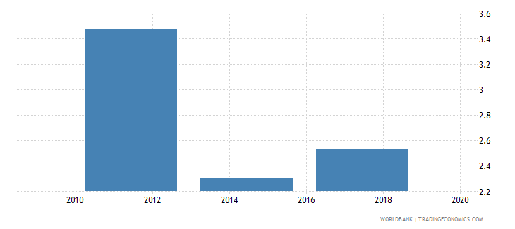 jordan credit card percent age 15 wb data