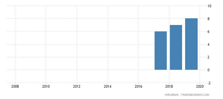 jordan credit depth of information index 0 low to 6 high wb data