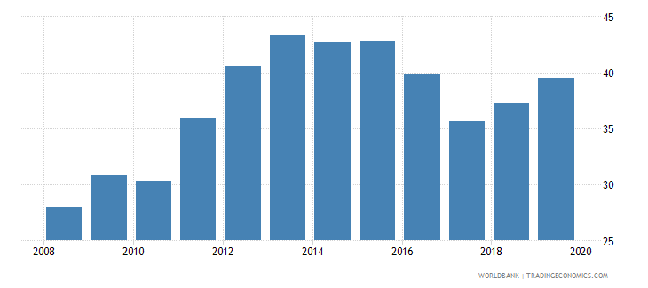 jordan credit to government and state owned enterprises to gdp percent wb data