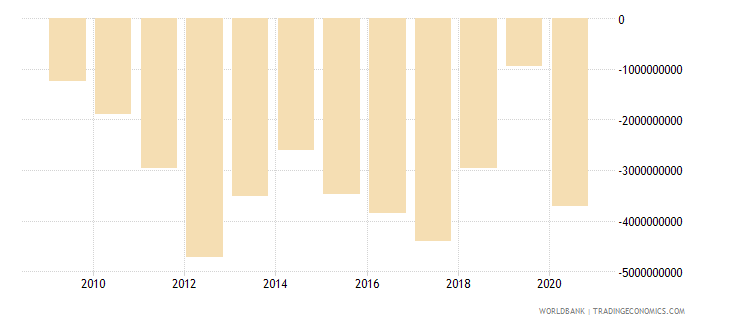 jordan current account balance bop us dollar wb data