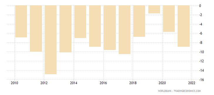 jordan current account balance percent of gdp wb data