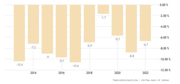 Jordan Current Account to GDP