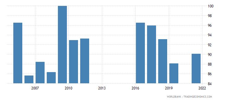 jordan current education expenditure primary percent of total expenditure in primary public institutions wb data
